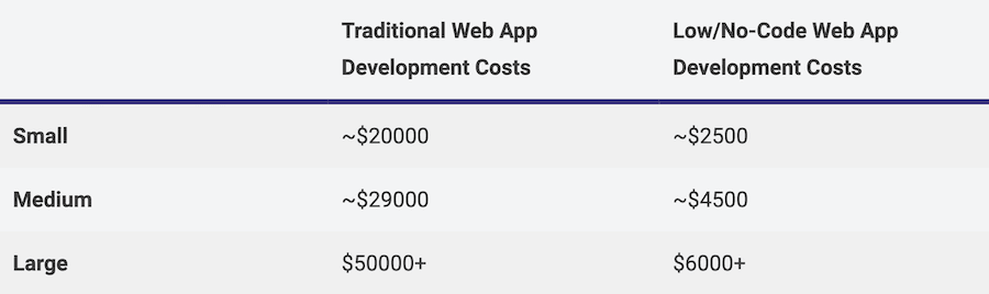 comparison between traditional and low-code development costs