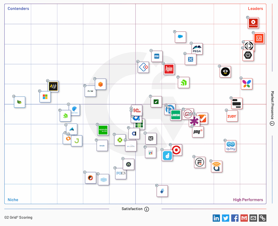 g2 grid showing platforms for what is low-code development and why is it important